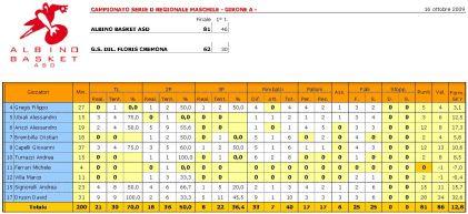 Statistiche Albino-Floris 4a andata IMMAGINE